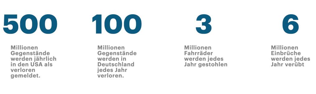 Anzahl Verlorene und gestohlene Gegenstände, Verlust und Diebstahl Statistiken heute